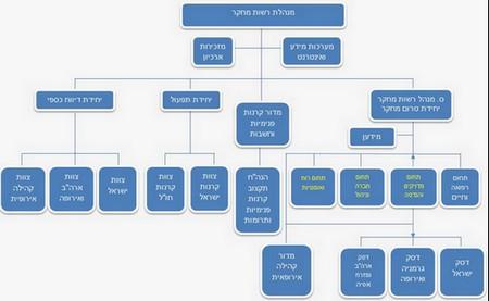 הצעת הצוות לבדיקת המבנה הארגוני של המוסד
